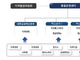 지자체-대학 협력기반 지역혁신 플랫폼 구축한다